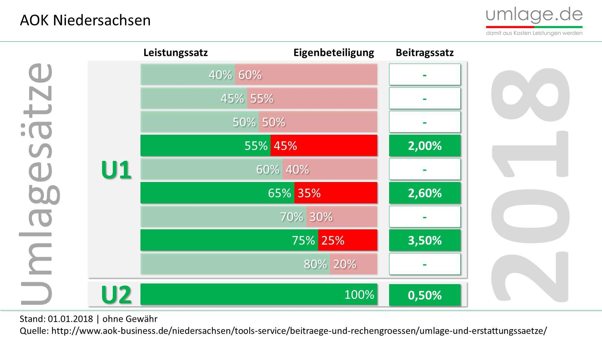 AOK Niedersachsen Umlagesätze 2018