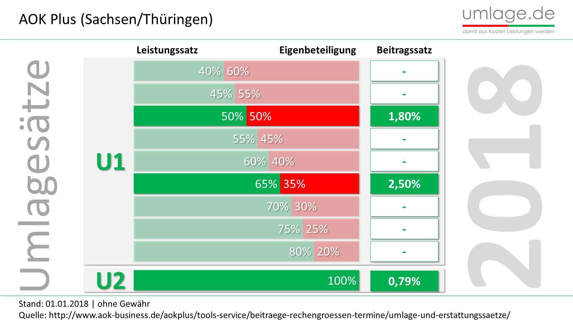 AOK Plus Sachsen Thüringen Umlagesätze 2018