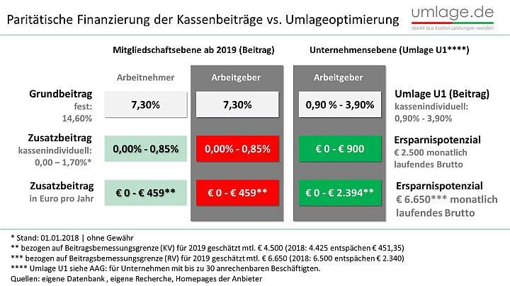 gegenfinanzierung zu paritätischer finanzierung