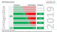 Umlagesätze 2019 AOK Niedersachsen