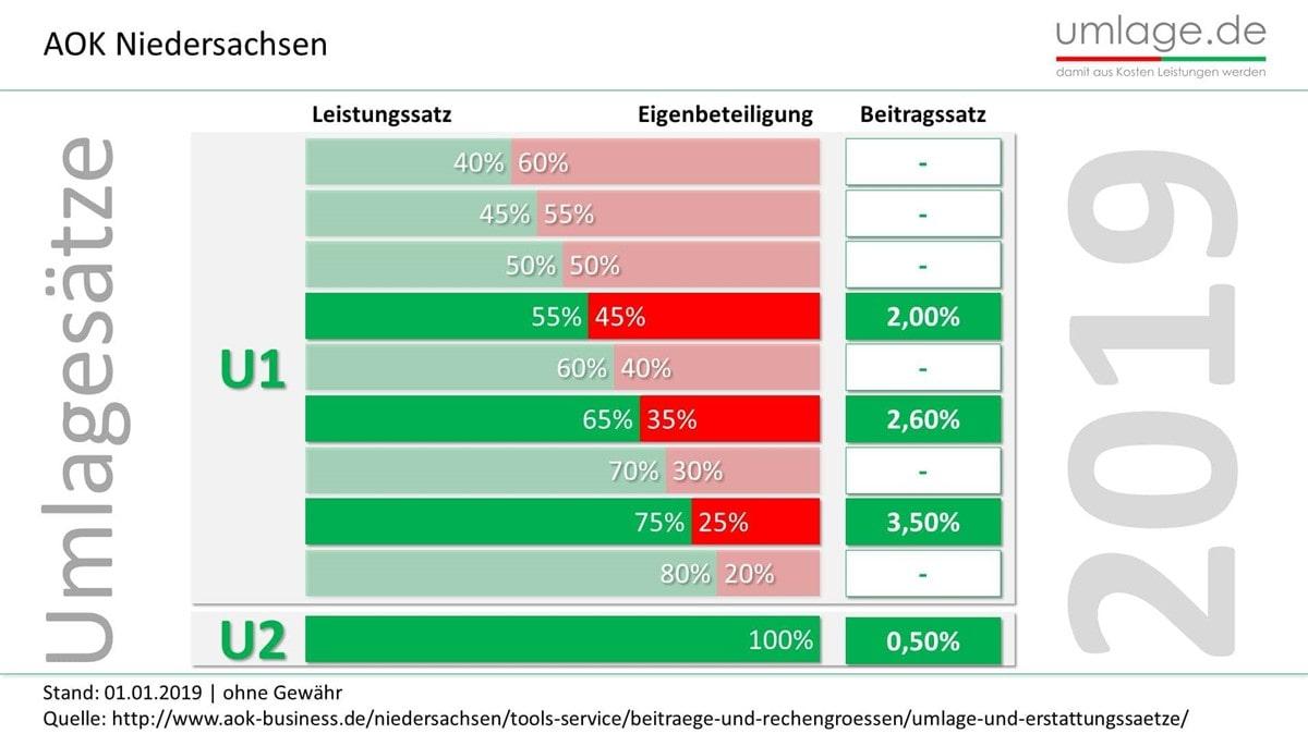 AOK Niedersachsen Umlagesätze 2019