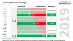 Umlagesätze 2019 AOK Plus Sachsen Thüringen