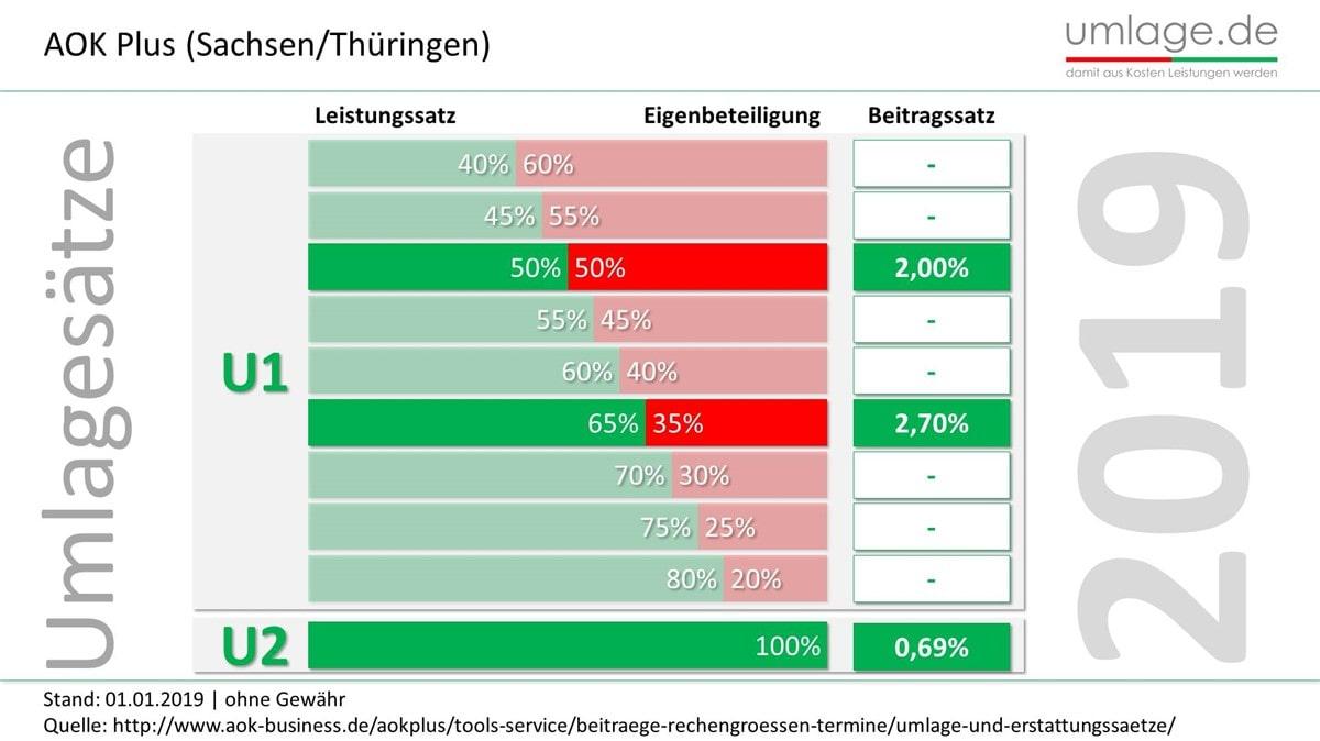 AOK Plus Sachsen Thüringen Umlagesätze 2019
