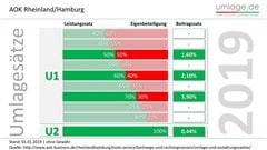 Umlagesätze 2019 AOK Rheinland Hamburg