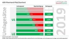 Umlagesätze 2019 AOK Rheinland-Pfalz Saarland
