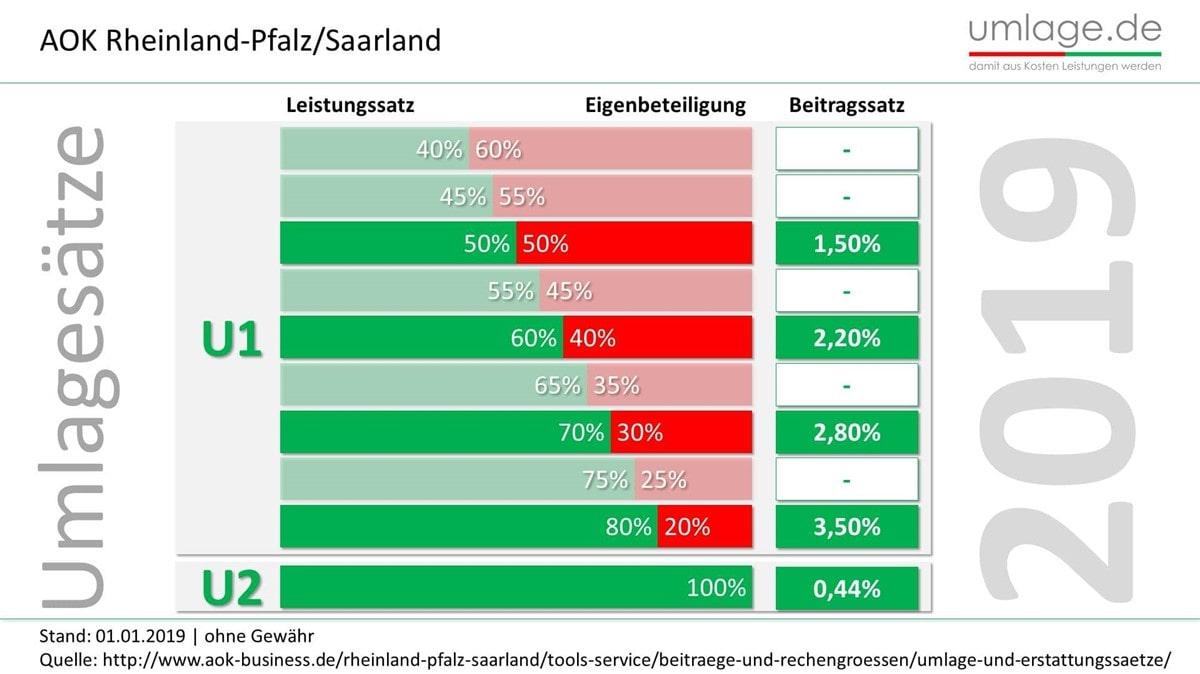 AOK Rheinland-Pfalz Saarland Umlagesätze 2019