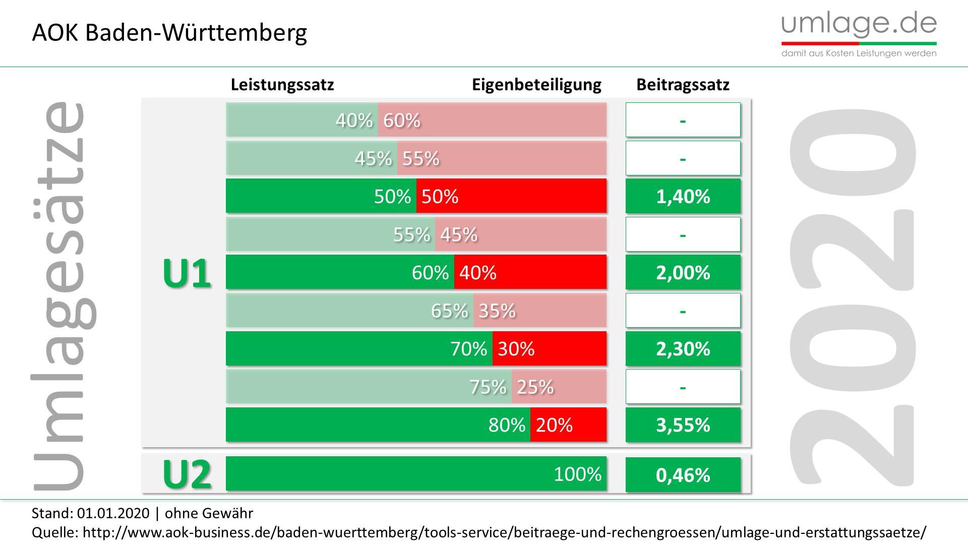 AOK Baden-Württemberg Umlagesätze 2020 aktuell