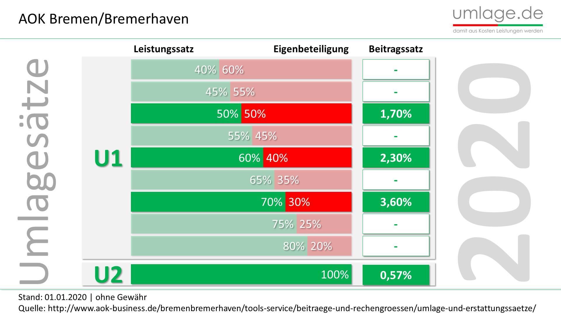 AOK Bremen bremerhaven Umlagesätze 2020 aktuell