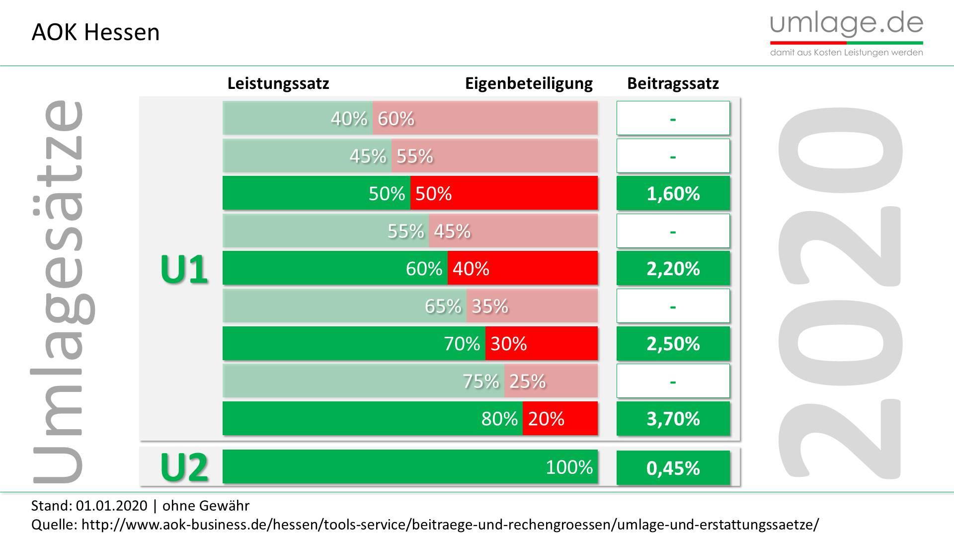 AOK Hessen Umlagesätze 2020 aktuell