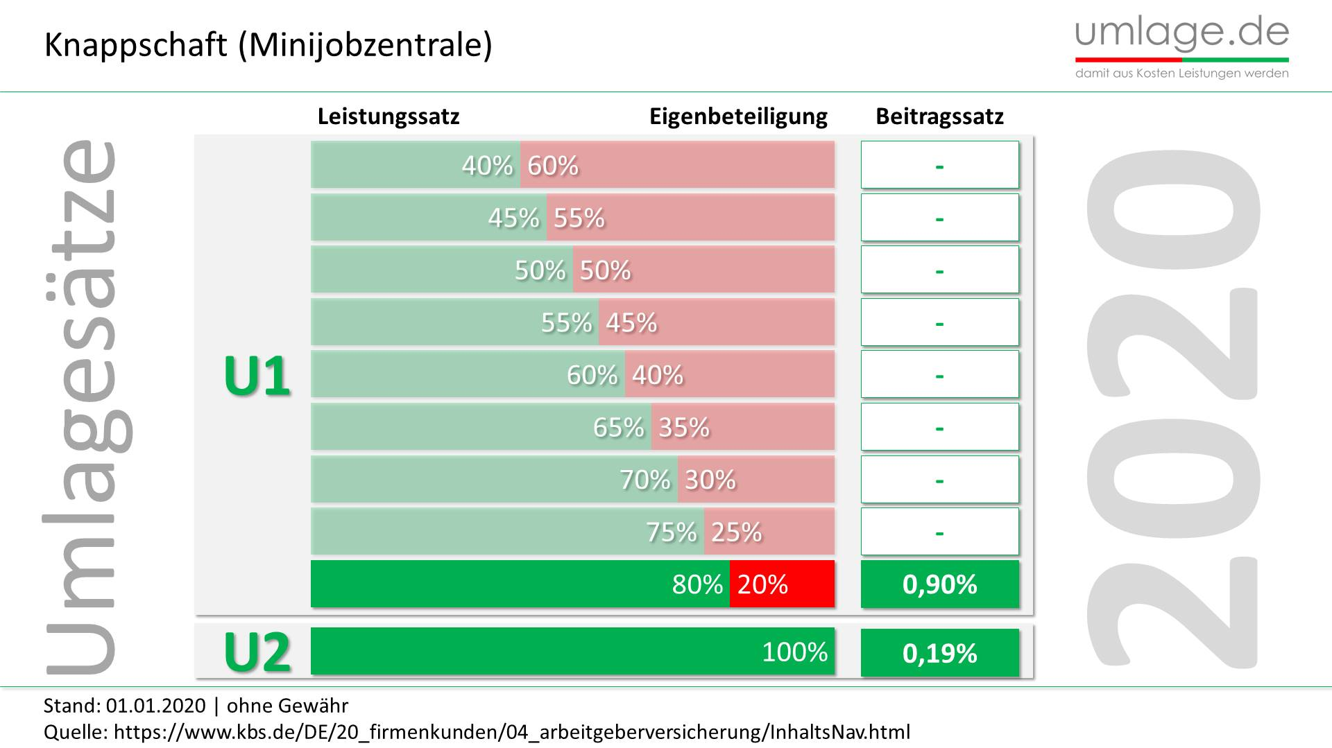 knappschaft minijobzentrale Umlagesätze 2020 aktuell
