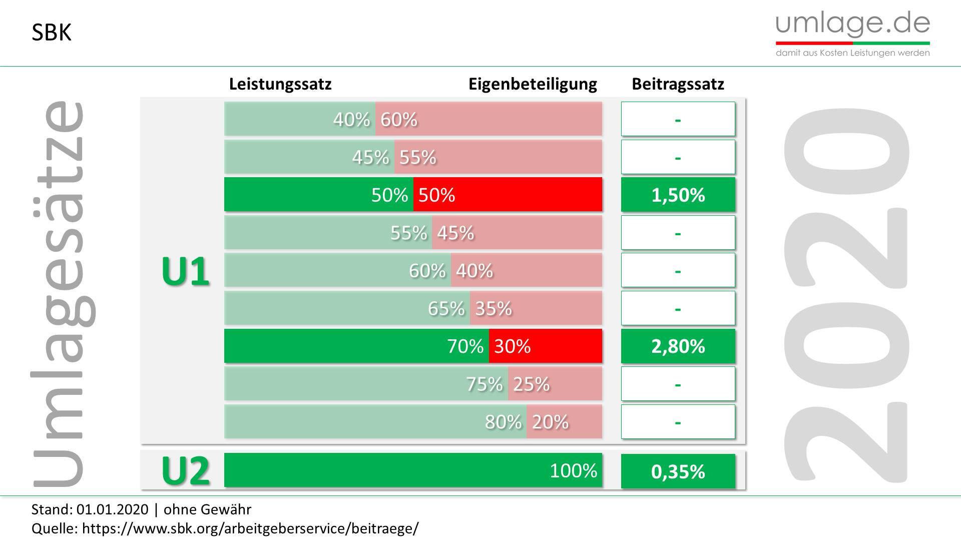 Umlagesätze 2020 in grafischer Übersicht | einfach zu ...